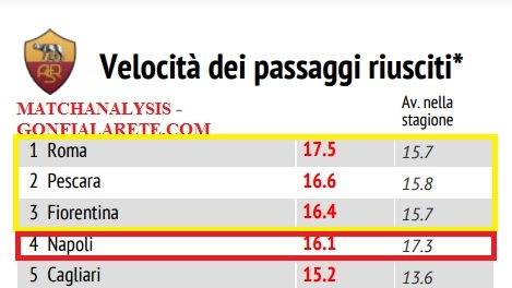 velocita-pass