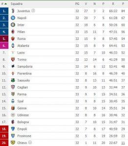 Parma Milan Finisce 1 1 La Momentanea Classifica Di Serie A